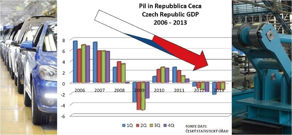 PIL competitività