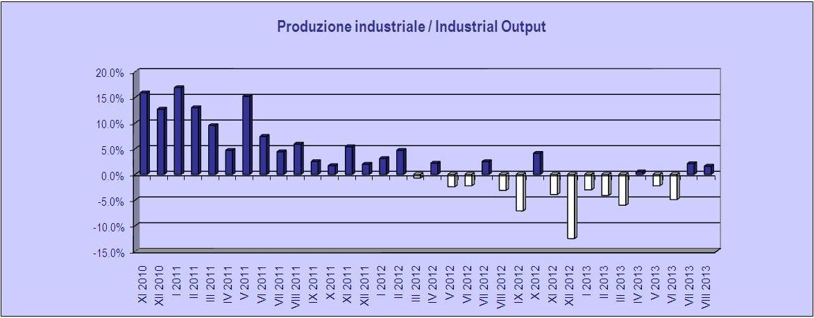 industrial output.ott