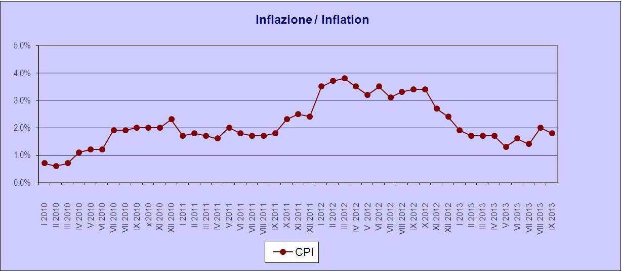 inflation.ott